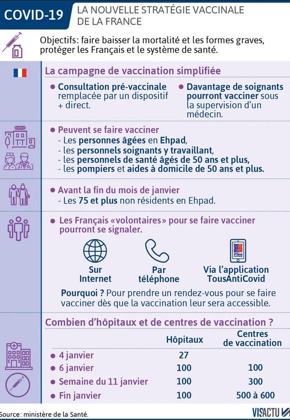 La nouvelle stratégie vaccinale de la France
